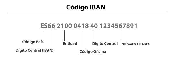 Partes del código IBAN