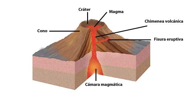 Partes De Un Volcán Partes Internas Y Externas Del Volcán Actualizado